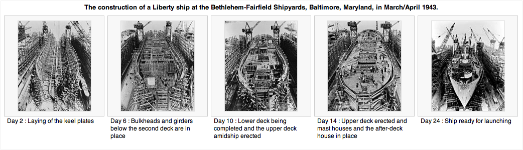Liberty Ship Construction. Source: Wikipedia